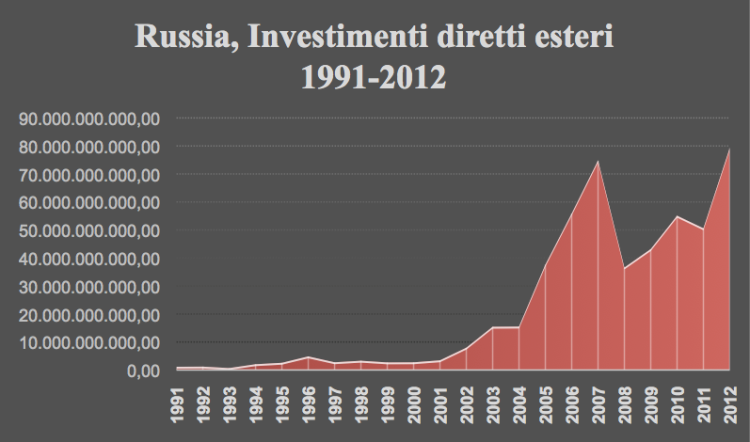Source: Our graph based on figures from the World Bank